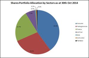 Shares Allocation by sectors