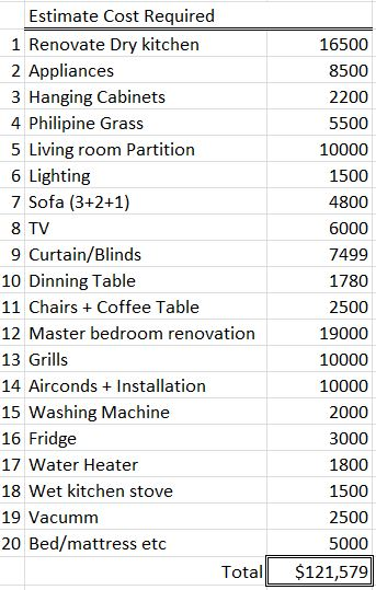 How Much Moving Cost Is Required For New House | S.E.A My Blog