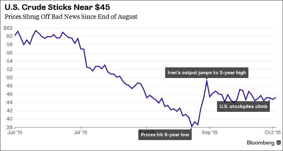 Crude oil Bloomberg